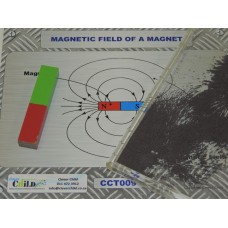 Field patterns of a magnet